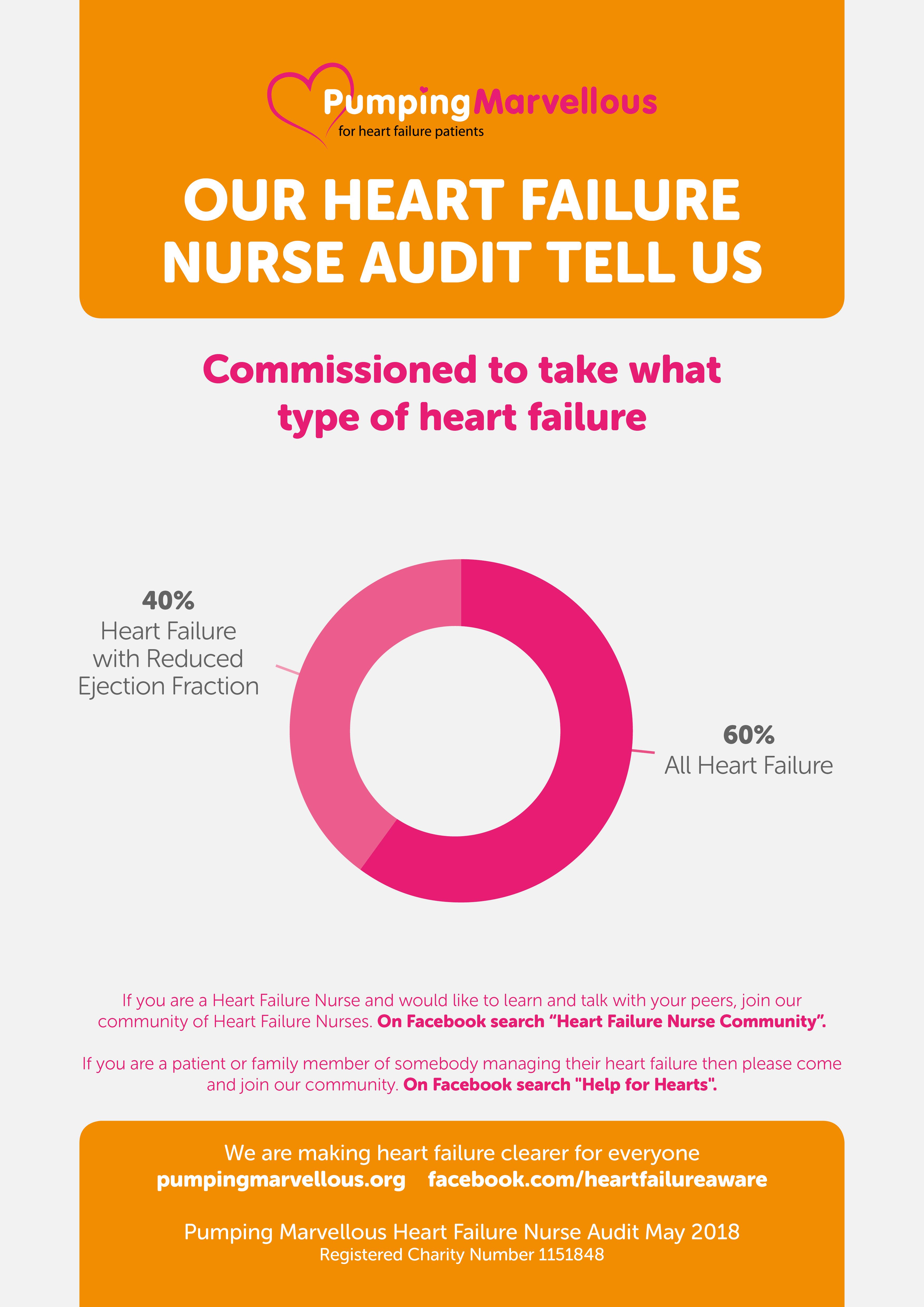 Heart Failure Nurse Audit 2018