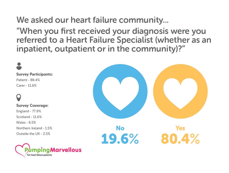 Heart Failure Diagnosis